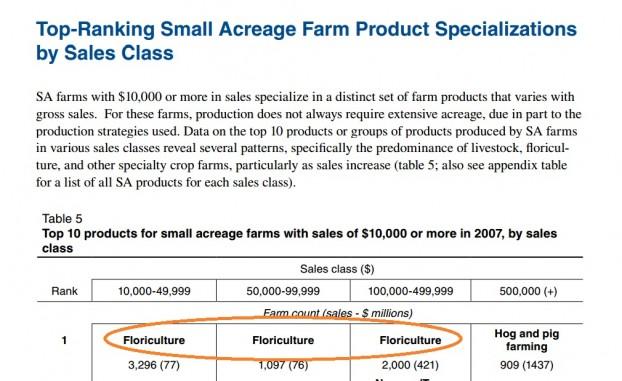 USDA_Floriculture_Acreage_Profitability